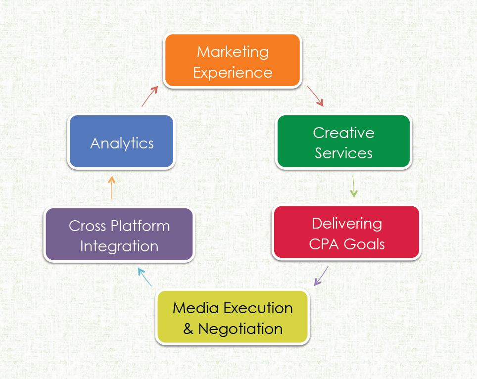 White Star Media Marketing Capabilities