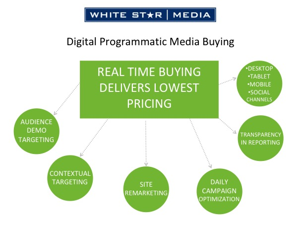 Digital Programmatic Media Buying Chart